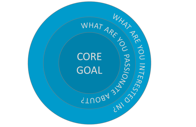 Core Goal